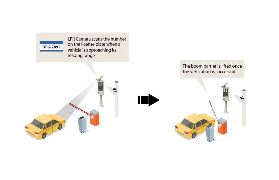 LPR Kamera İle Otomatik Plaka Doğrulama